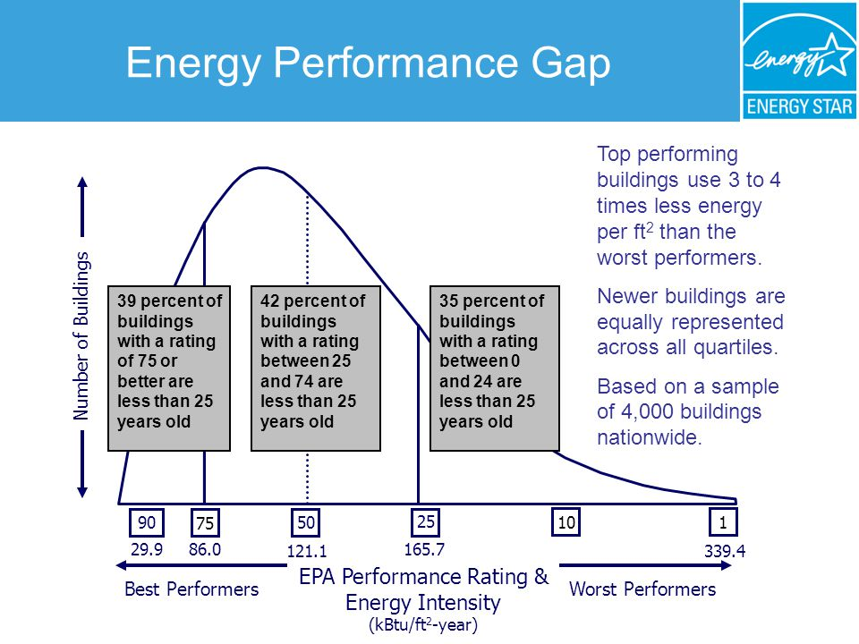 1 Worst PerformersBest Performers Number of Buildings 25 50 75 90 Top performing buildings use 3 to 4 times less energy per ft 2 than the worst performers.