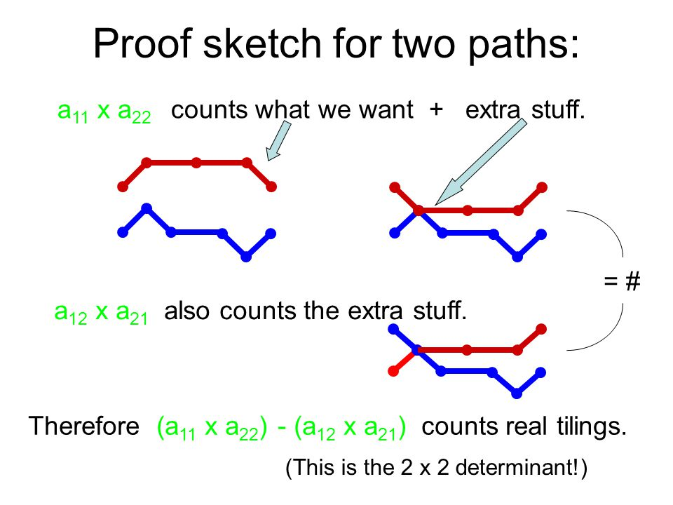 Proof sketch for two paths: a 11 x a 22 counts what we want + extra stuff.