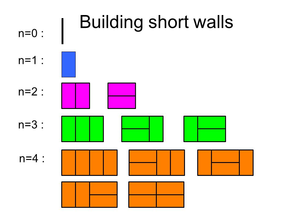n=1 : n=2 : n=3 : n=0 : n=4 : Building short walls