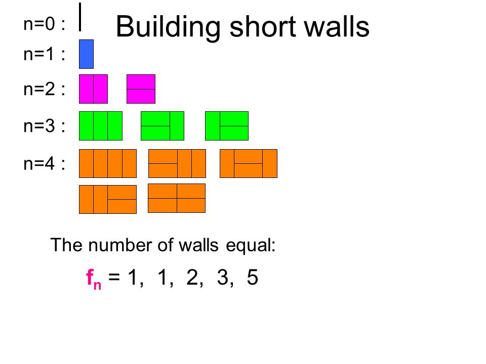 n=0 : n=1 : n=2 : n=3 : n=4 : The number of walls equal: f n = 1, 1, 2, 3, 5
