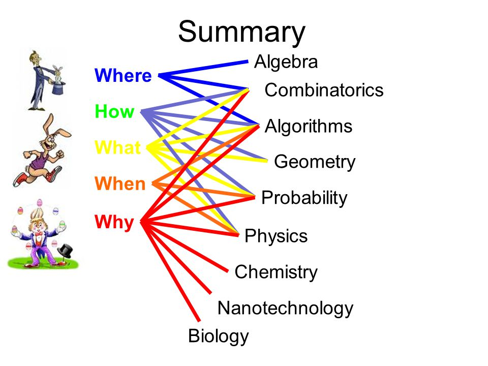 Summary Where How What When Why Algebra Algorithms Combinatorics Geometry Probability Physics Chemistry Nanotechnology Biology
