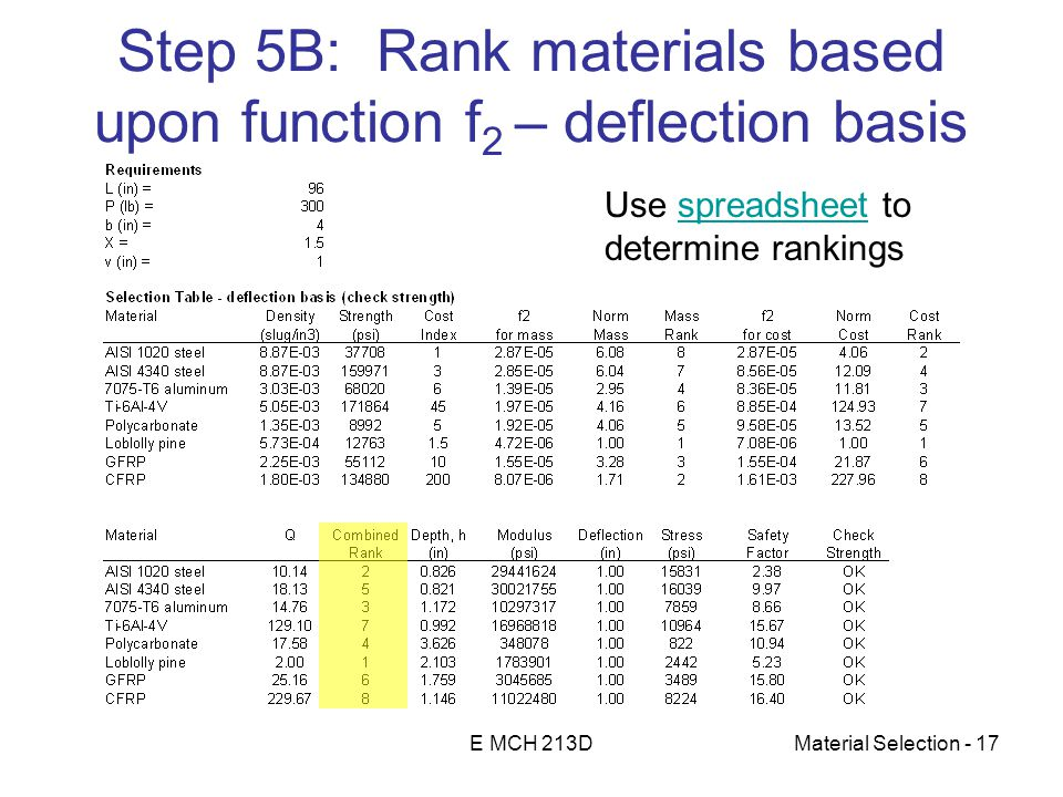 E MCH 213DMaterial Selection - 17 Step 5B: Rank materials based upon function f 2 – deflection basis Use spreadsheet tospreadsheet determine rankings
