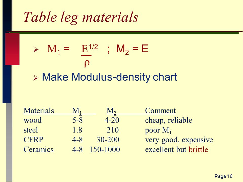 Page 16 Table leg materials     =  1/2 ; M 2 = E   Make Modulus-density chart MaterialsM 1 M 2 Comment wood5-8 4-20cheap, reliable steel1.8 210poor M 1 CFRP4-830-200very good, expensive Ceramics4-8 150-1000 excellent but brittle
