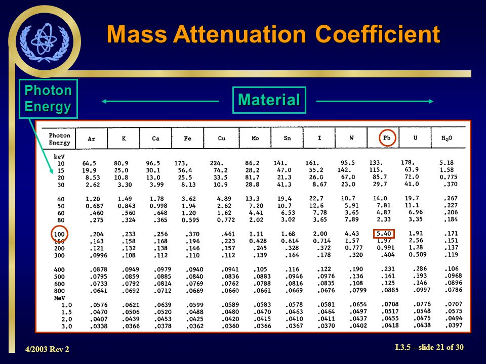 4/2003 Rev 2 I.3.5 – slide 21 of 30 Mass Attenuation Coefficient PhotonEnergy Material