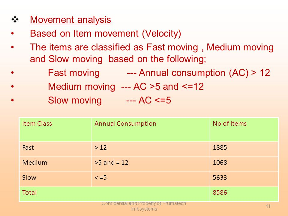 Confidential and Property of Prumatech Infosystems 11  Movement analysis Based on Item movement (Velocity) The items are classified as Fast moving, Medium moving and Slow moving based on the following; Fast moving --- Annual consumption (AC) > 12 Medium moving --- AC >5 and <=12 Slow moving --- AC <=5 Item ClassAnnual ConsumptionNo of Items Fast> 121885 Medium>5 and = 121068 Slow< =55633 Total8586