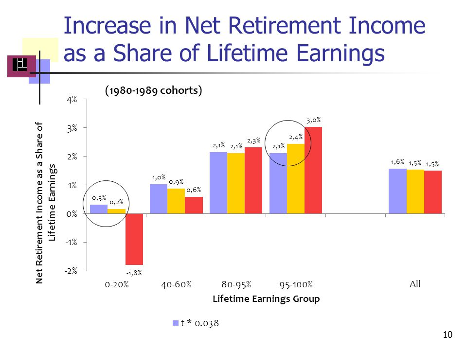 Increase in Net Retirement Income as a Share of Lifetime Earnings 10