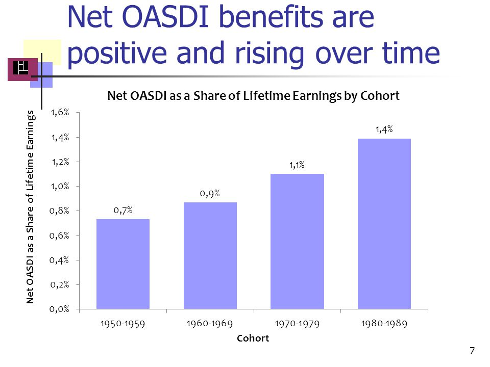 Net OASDI benefits are positive and rising over time 7