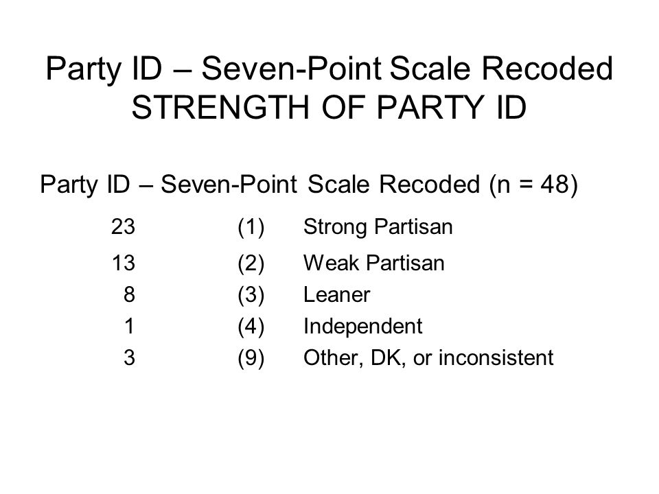 Party ID – Seven-Point Scale Recoded STRENGTH OF PARTY ID Party ID – Seven-Point Scale Recoded (n = 48) 23(1) Strong Partisan 13(2)Weak Partisan 8(3)Leaner 1(4)Independent 3(9) Other, DK, or inconsistent