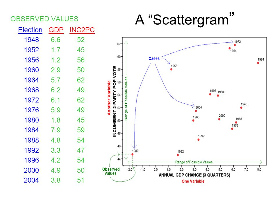 A Scattergram OBSERVED VALUES Election GDP INC2PC 1948 6.6 52 1952 1.7 45 1956 1.2 56 1960 2.9 50 1964 5.7 62 1968 6.2 49 1972 6.1 62 1976 5.9 49 1980 1.8 45 1984 7.9 59 1988 4.8 54 1992 3.3 47 1996 4.2 54 2000 4.9 50 2004 3.8 51