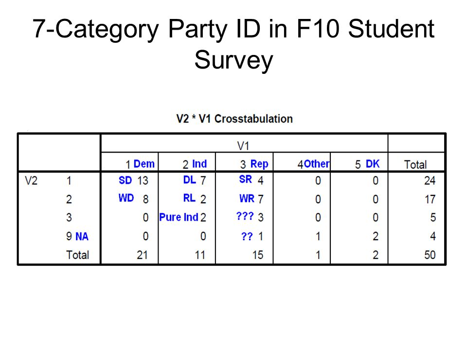 7-Category Party ID in F10 Student Survey