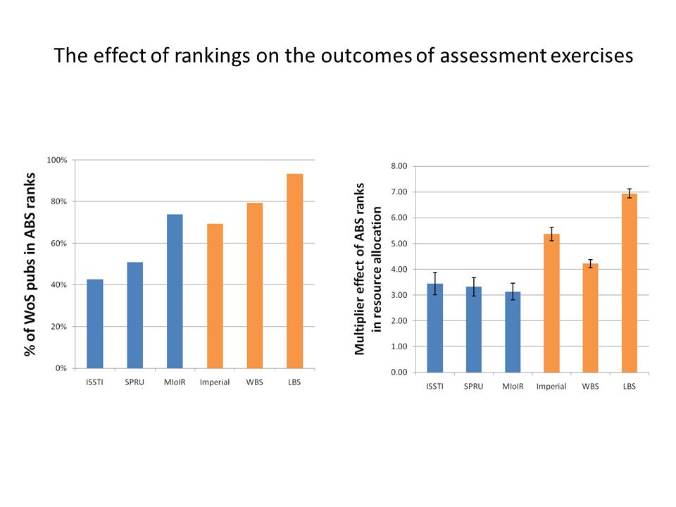 The effect of rankings on the outcomes of assessment exercises