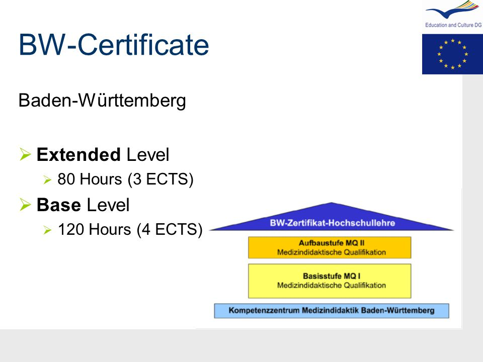 BW-Certificate Baden-Württemberg  Extended Level  80 Hours (3 ECTS)  Base Level  120 Hours (4 ECTS)