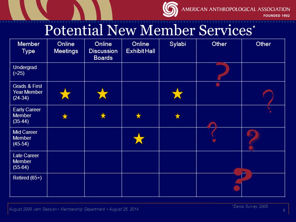 Potential New Member Services 6 Member Type Online Meetings Online Discussion Boards Online Exhibit Hall SylabiOther Undergrad (>25) Grads & First Year Member (24-34) Early Career Member (35-44) Mid Career Member (45-54) Late Career Member (55-64) Retired (65+) * *Zarca Survey 2005 August 2009 Jam Session Membership Department August 25, 2014 .