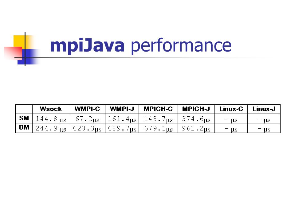 mpiJava performance