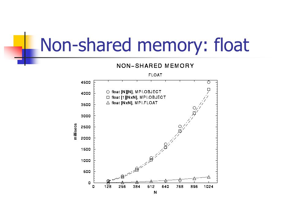Non-shared memory: float