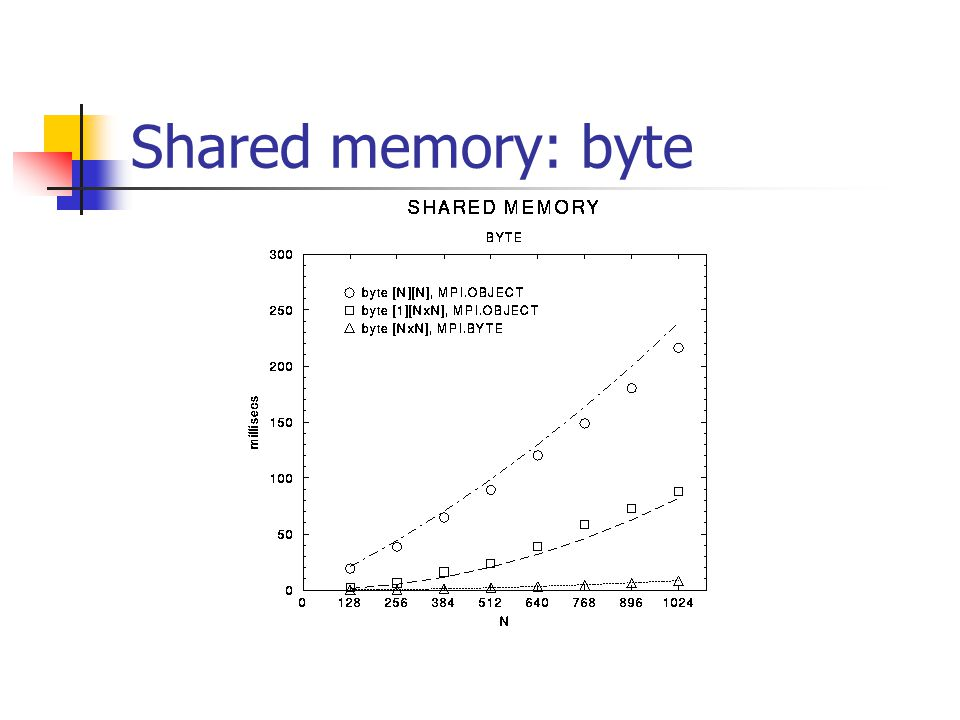 Shared memory: byte