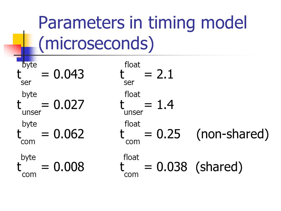 Parameters in timing model (microseconds) byte float t = 0.043 t = 2.1 ser ser byte float t = 0.027 t = 1.4 unser unser byte float t = 0.062 t = 0.25 (non-shared) com com byte float t = 0.008 t = 0.038 (shared) com com