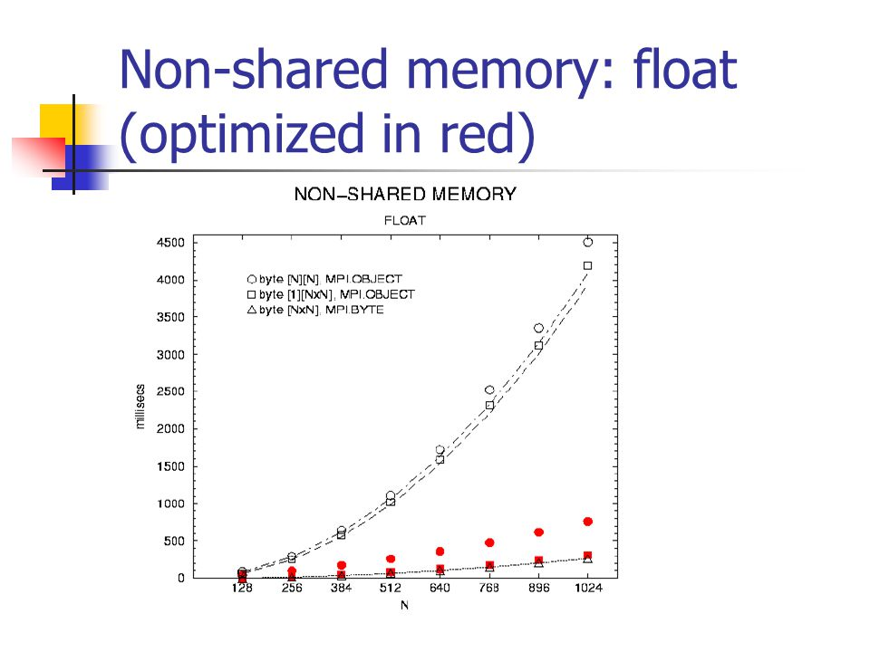 Non-shared memory: float (optimized in red)