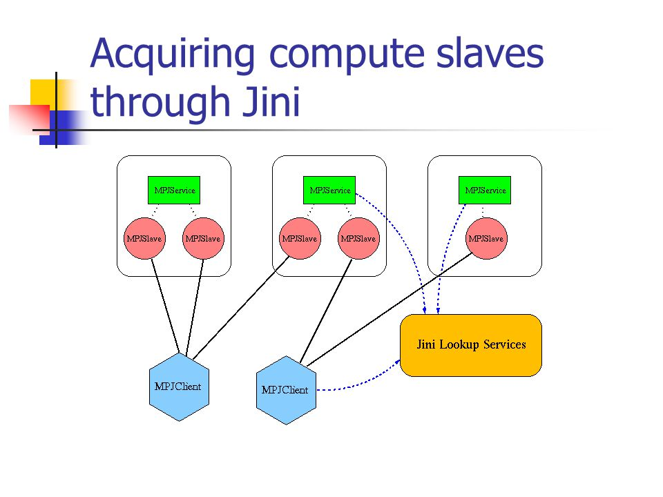 Acquiring compute slaves through Jini