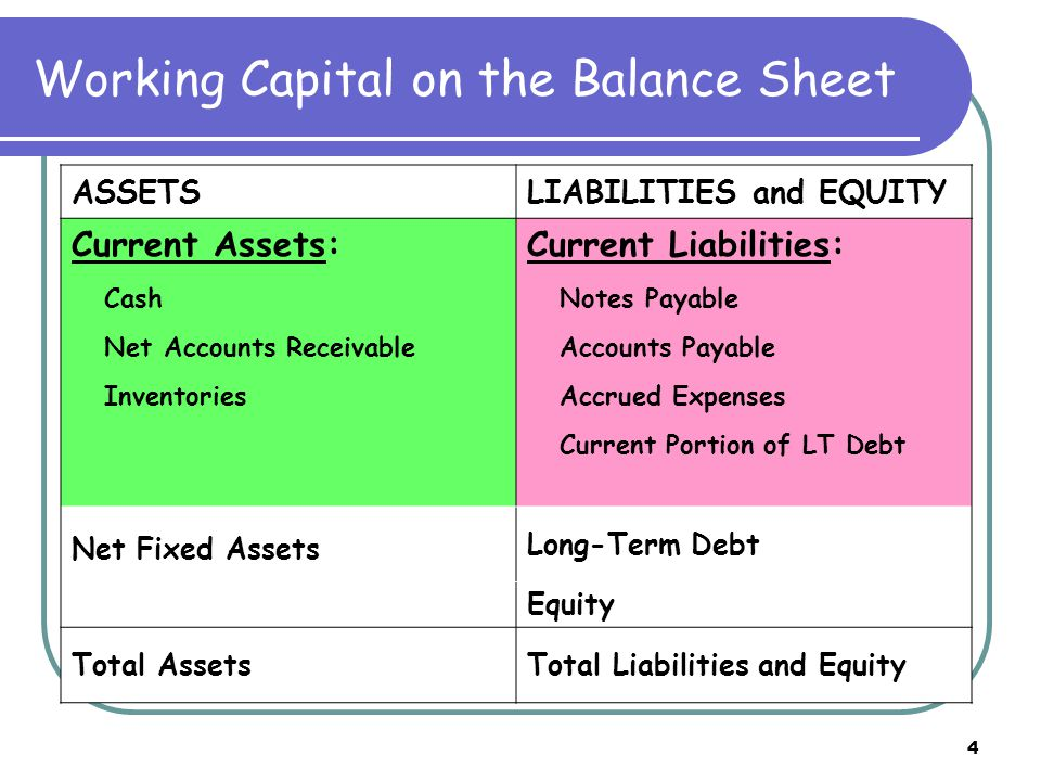 4 Working Capital on the Balance Sheet ASSETSLIABILITIES and EQUITY Current Assets: Cash Net Accounts Receivable Inventories Current Liabilities: Notes Payable Accounts Payable Accrued Expenses Current Portion of LT Debt Net Fixed Assets Long-Term Debt Equity Total AssetsTotal Liabilities and Equity