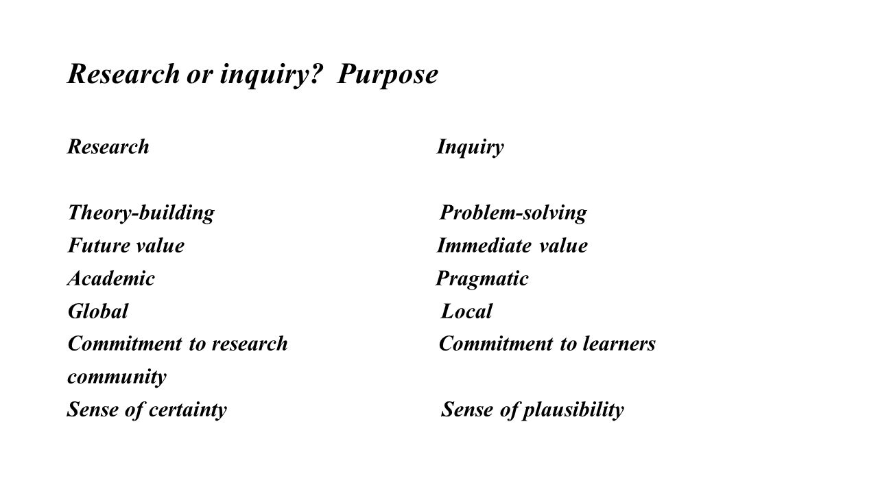 Research or inquiry.