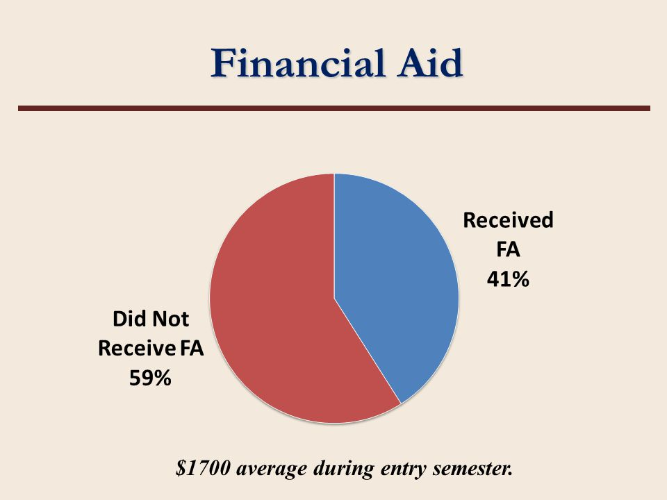 Financial Aid $1700 average during entry semester.