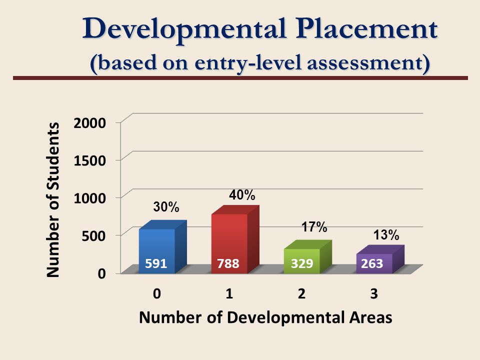30% 40% 17% 13% Developmental Placement (based on entry-level assessment) 591788329263