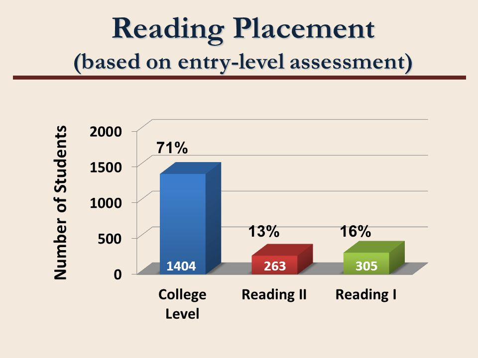 Reading Placement (based on entry-level assessment) 71% 13%16% 1404263305