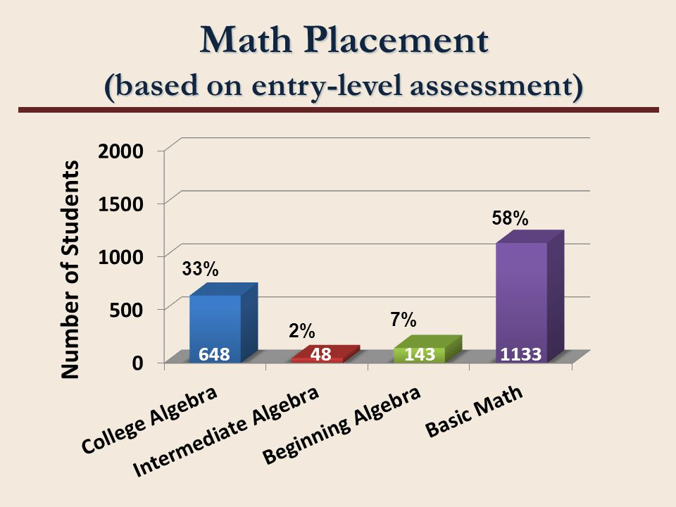 Math Placement (based on entry-level assessment) 33% 2% 7% 58% 648481431133