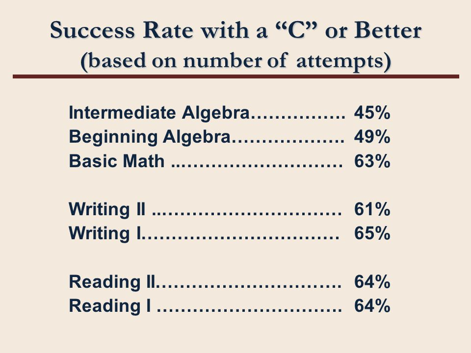Success Rate with a C or Better (based on number of attempts) Intermediate Algebra…………….45% Beginning Algebra……………….49% Basic Math..………………………63% Writing II..…………………………61% Writing I……………………………65% Reading II………………………….64% Reading I ………………………….64%