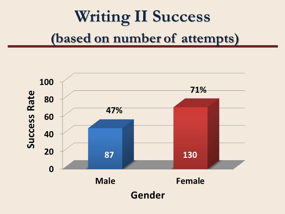 Writing II Success (based on number of attempts) 87130