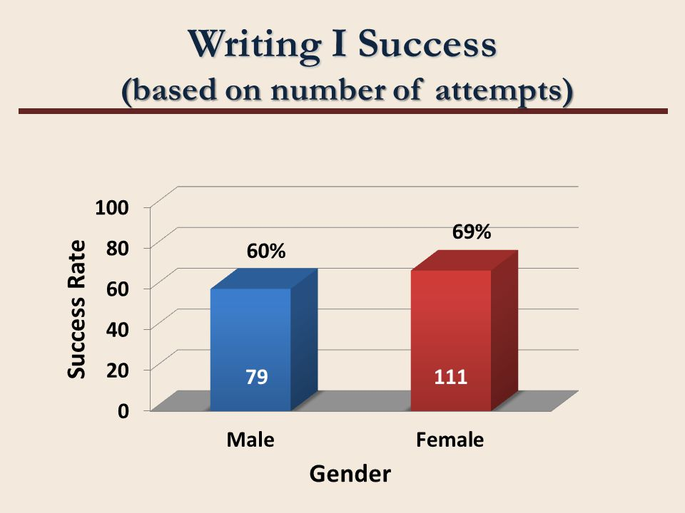 Writing I Success (based on number of attempts) 79111