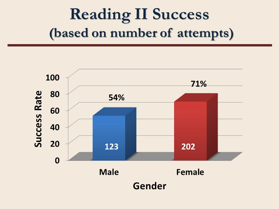 Reading II Success (based on number of attempts) 202