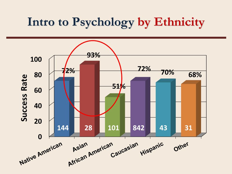Intro to Psychology by Ethnicity 144281018424331