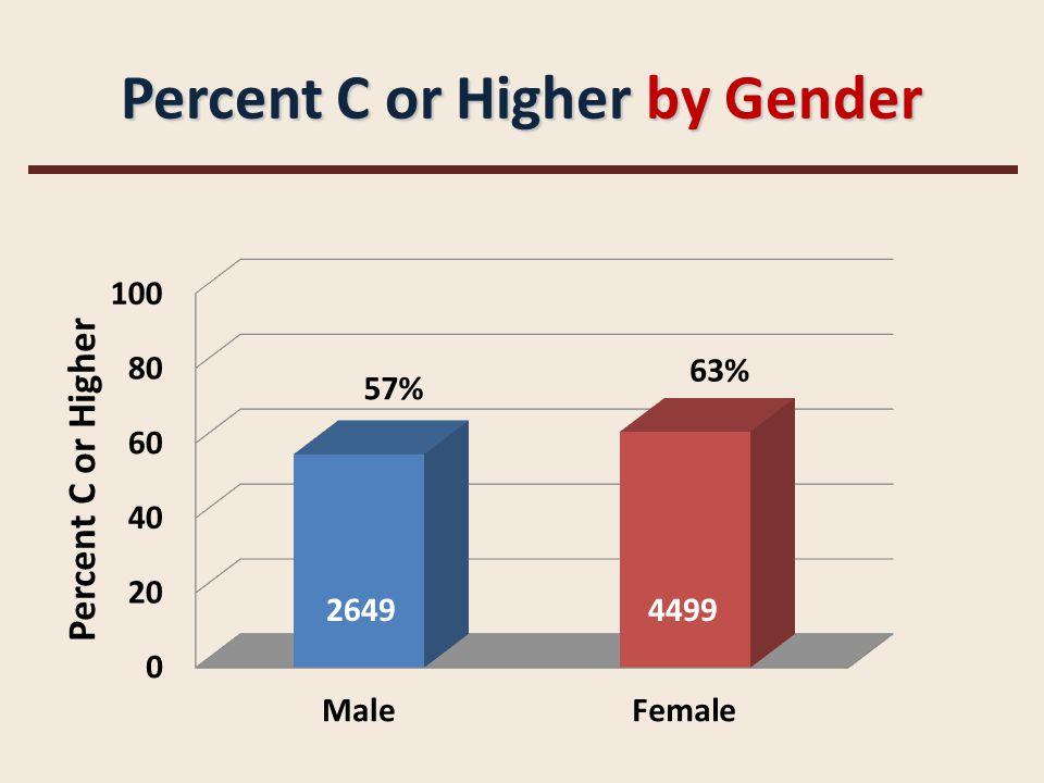 Percent C or Higher by Gender 26494499