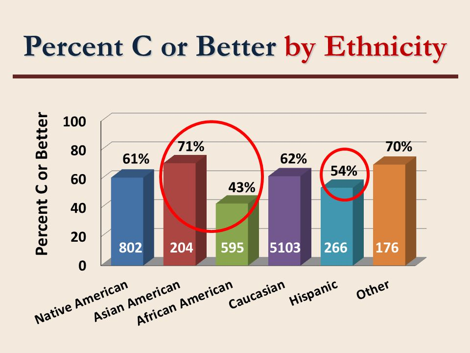 Percent C or Better by Ethnicity 8022045955103266176