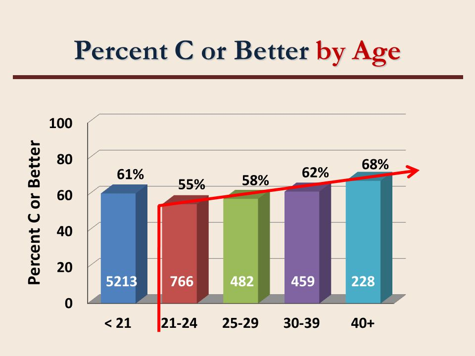 Percent C or Better by Age 5213766482459228