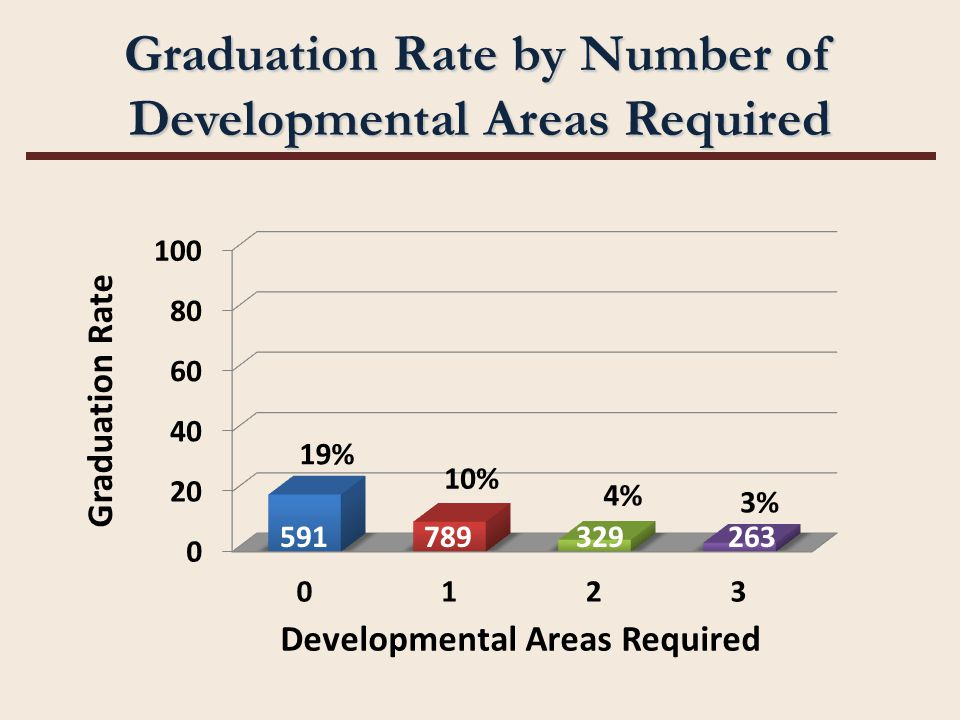 Graduation Rate by Number of Developmental Areas Required 591789329263