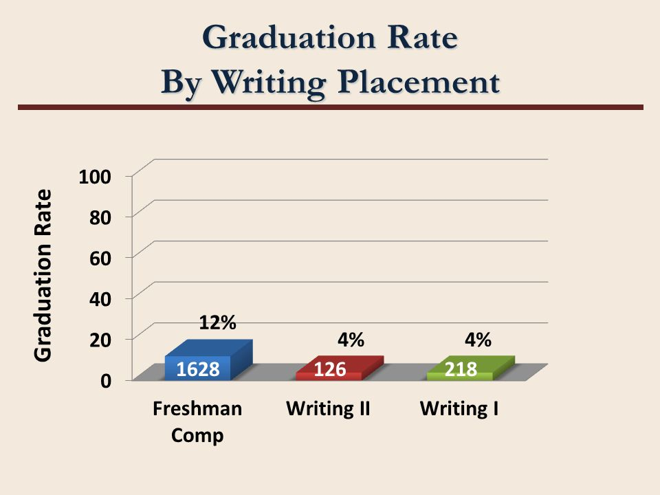 Graduation Rate By Writing Placement 1628126218