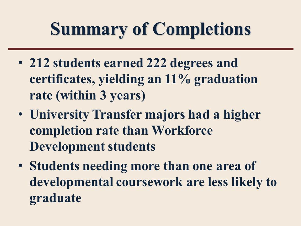 Summary of Completions 212 students earned 222 degrees and certificates, yielding an 11% graduation rate (within 3 years) University Transfer majors had a higher completion rate than Workforce Development students Students needing more than one area of developmental coursework are less likely to graduate