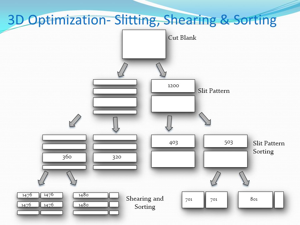 Cut Blank Slit Pattern Sorting Shearing and Sorting 3D Optimization- Slitting, Shearing & Sorting 320360 503 403 1476 1480 701 801 1200