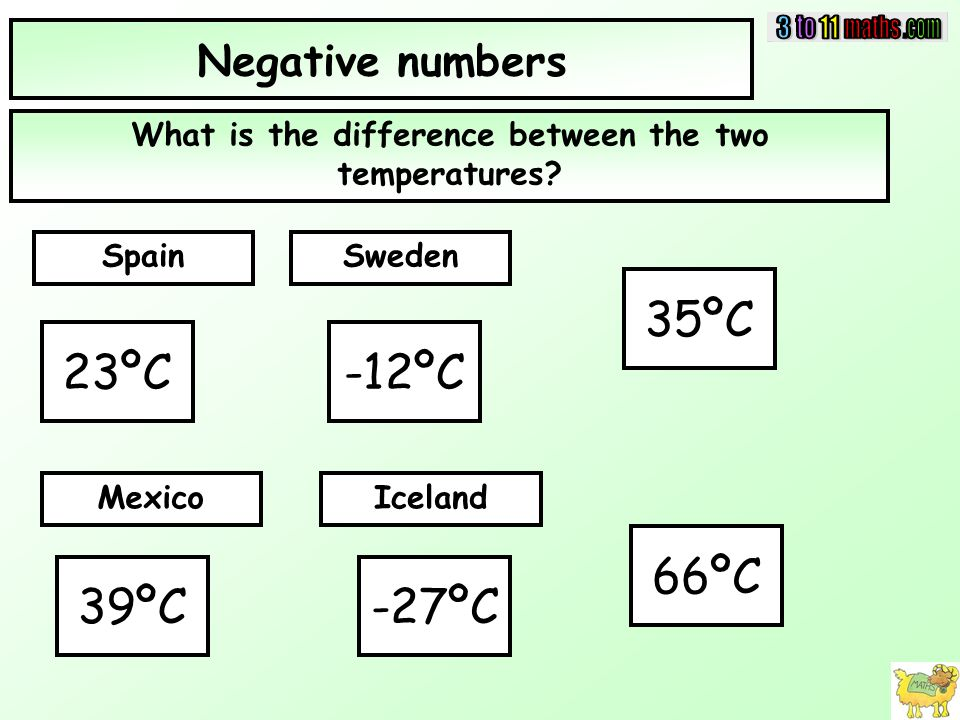 Negative numbers What is the difference between the two temperatures.