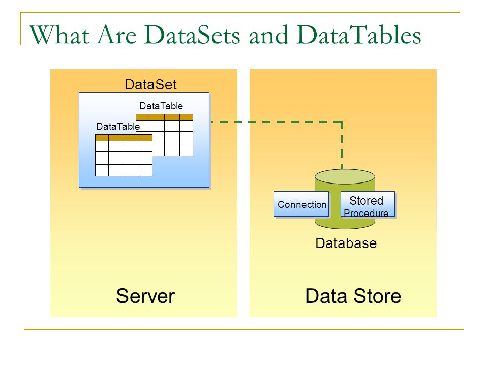 What Are DataSets and DataTables ServerData Store Database Connection Stored Procedure DataSet DataTable
