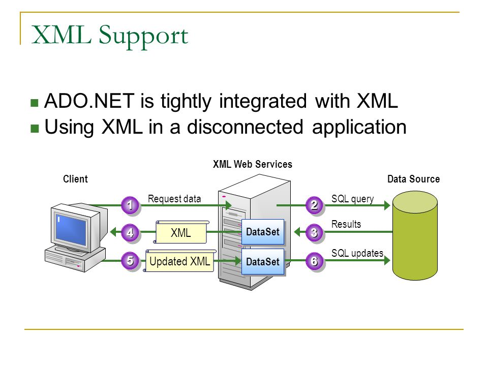 XML Support ADO.NET is tightly integrated with XML Using XML in a disconnected application XML Web Services DataSet Request data11 SQL query22 Results33 XML 44 Updated XML 55 SQL updates66 Data SourceClient DataSet