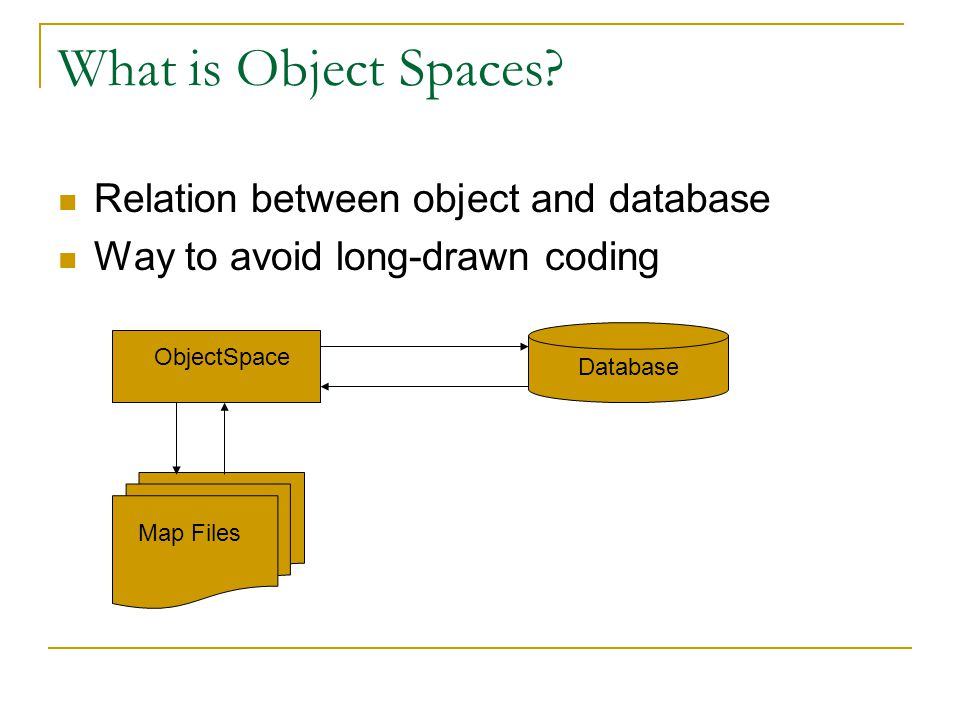 What is Object Spaces.