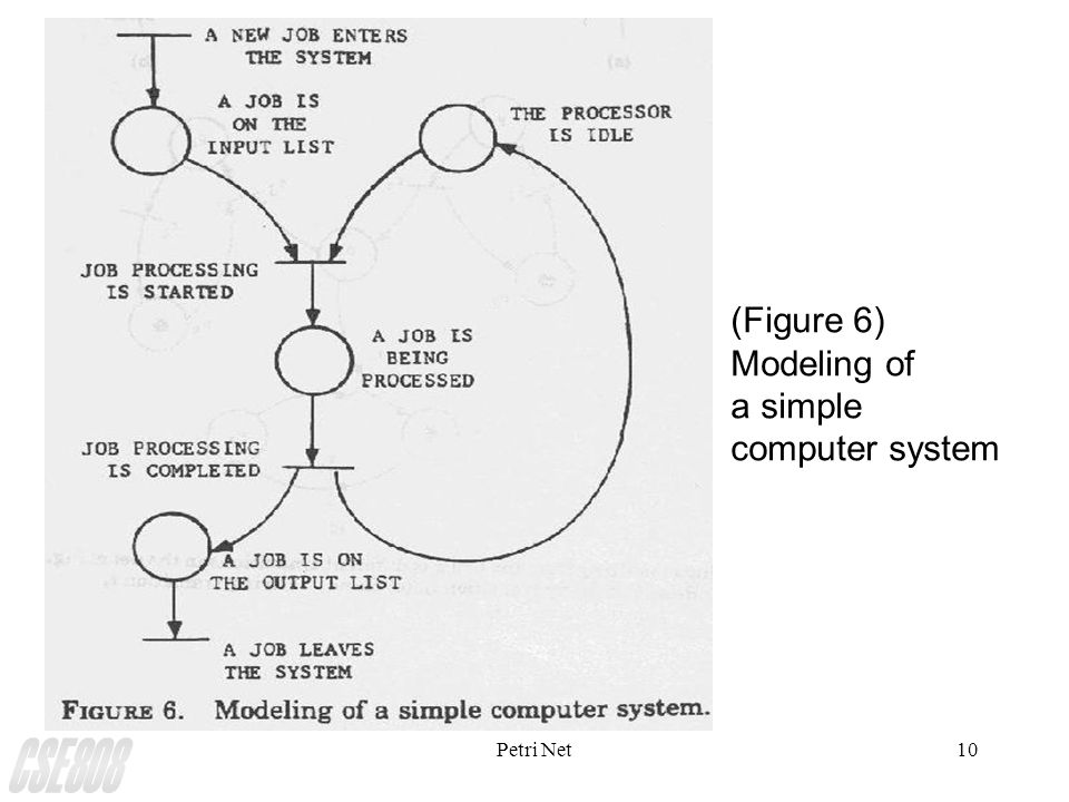 Petri Net10 (Figure 6) Modeling of a simple computer system