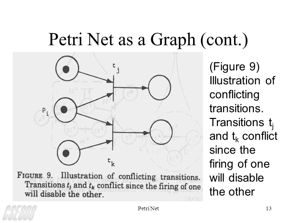 Petri Net13 Petri Net as a Graph (cont.) (Figure 9) Illustration of conflicting transitions.