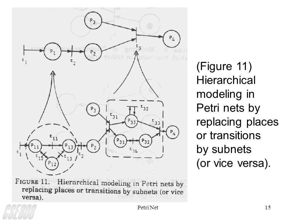 Petri Net15 (Figure 11) Hierarchical modeling in Petri nets by replacing places or transitions by subnets (or vice versa).