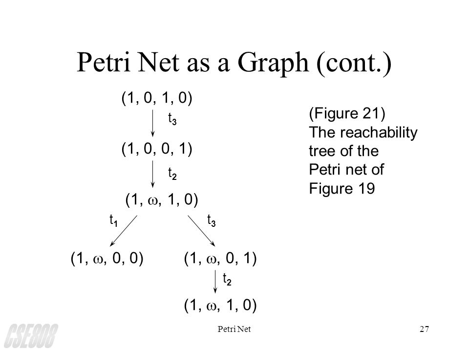 Petri Net27 Petri Net as a Graph (cont.) (Figure 21) The reachability tree of the Petri net of Figure 19 (1, 0, 1, 0) (1, 0, 0, 1) (1, , 1, 0) (1, , 0, 0)(1, , 0, 1) (1, , 1, 0) t3t3 t2t2 t1t1 t3t3 t2t2
