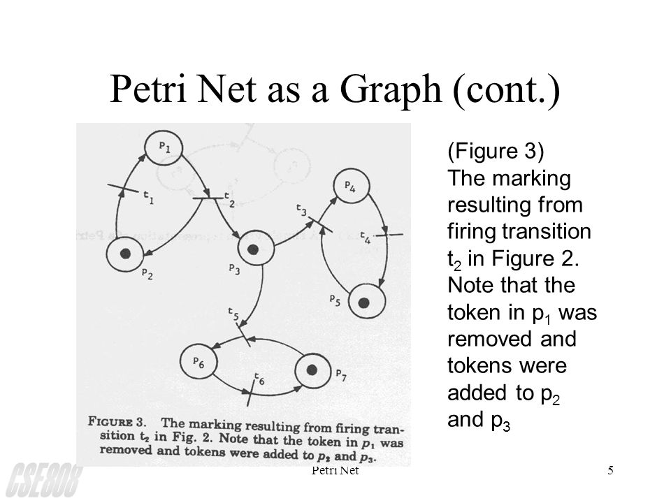 Petri Net5 Petri Net as a Graph (cont.) (Figure 3) The marking resulting from firing transition t 2 in Figure 2.